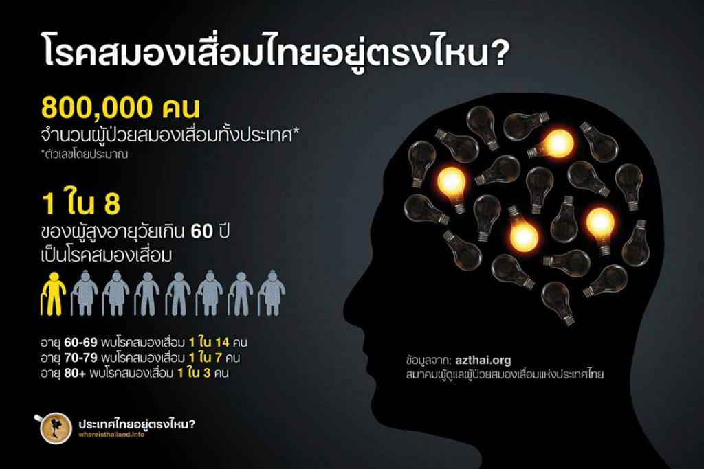 คนไทยโรคสมองเสื่อม